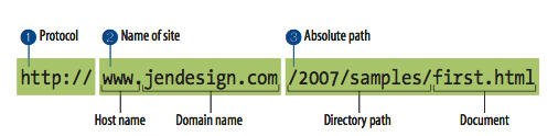 بخش های مختلف یک آدرس وب یا URL
